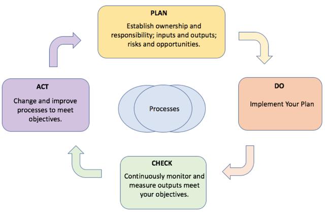 Process Inputs